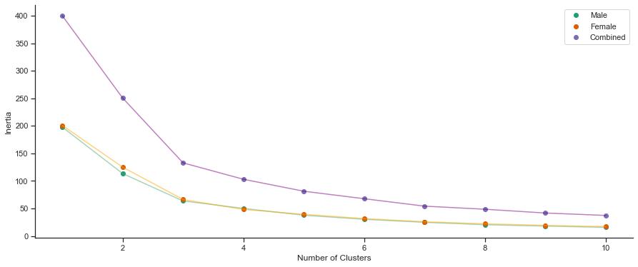 inertia line plot